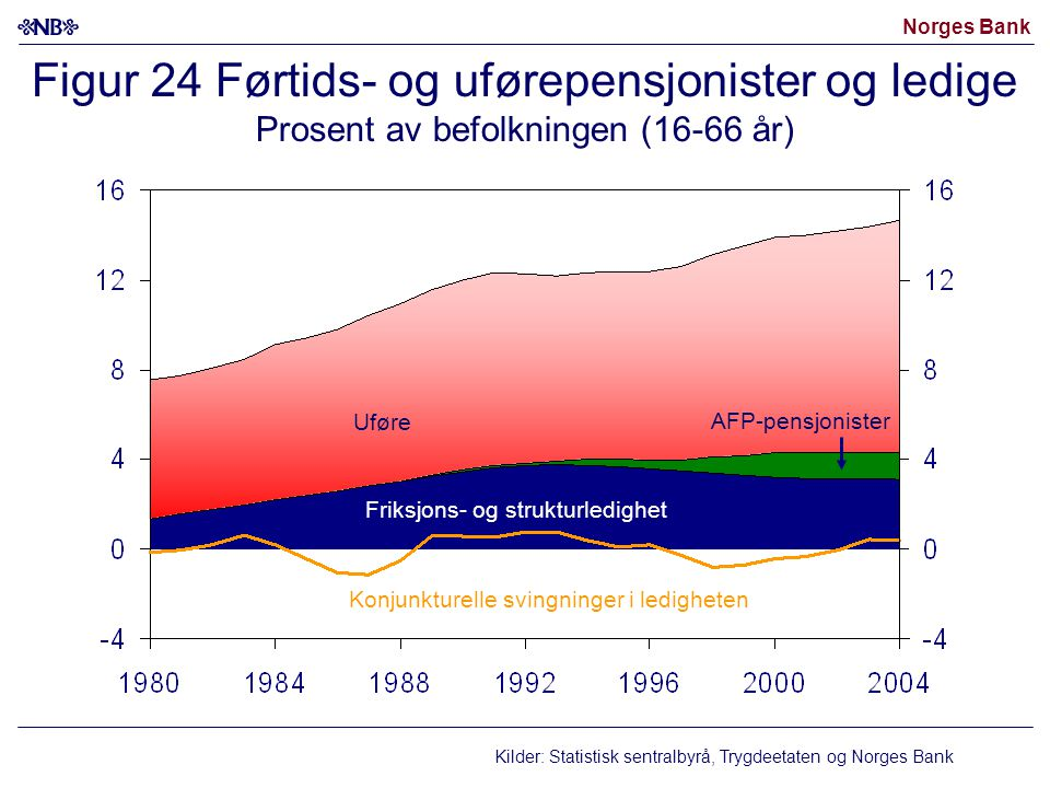 Figur 24 Førtids- og uførepensjonister og ledige Prosent av befolkningen (16-66 år)