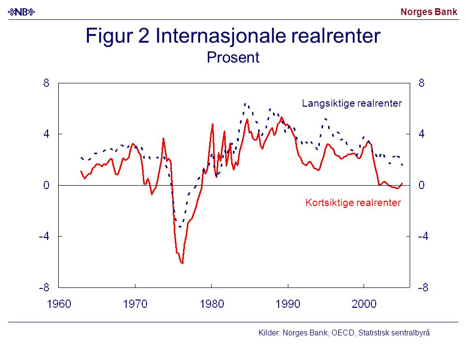 Figur 2 Internasjonale realrenter Prosent