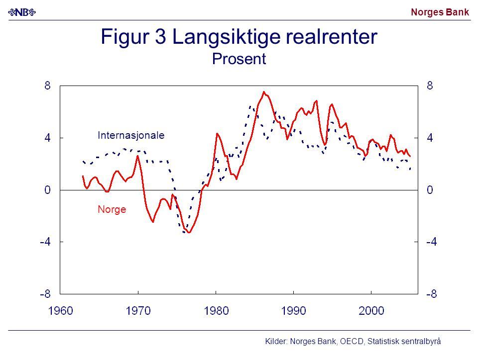 Figur 3 Langsiktige realrenter Prosent
