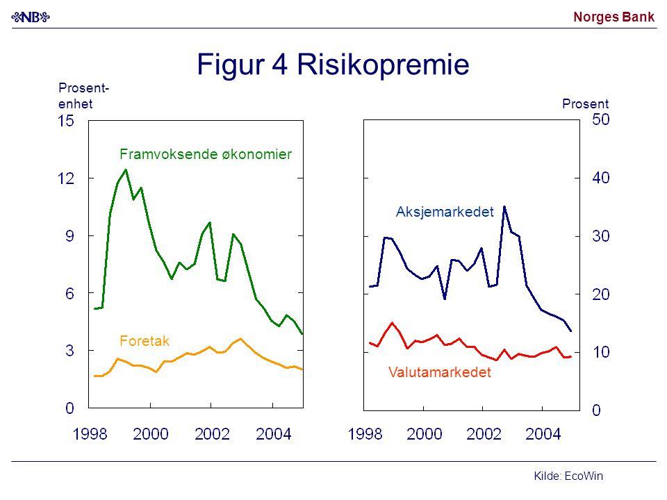 Figur 4 Risikopremie Framvoksende økonomier Aksjemarkedet Foretak