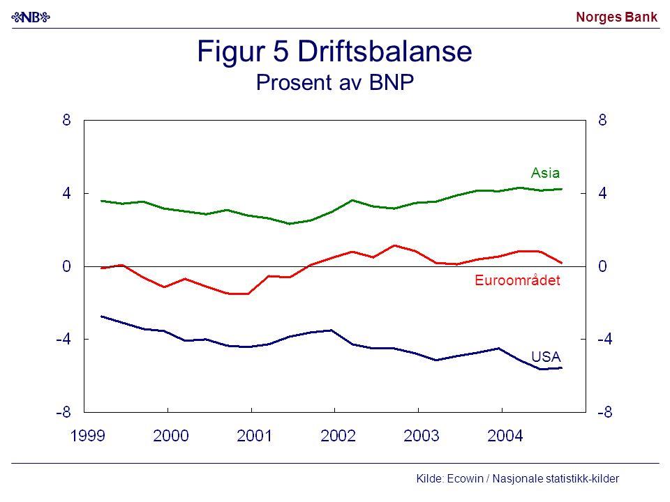Figur 5 Driftsbalanse Prosent av BNP