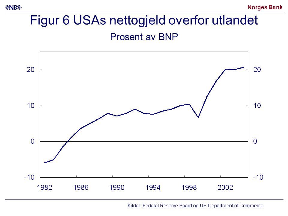Figur 6 USAs nettogjeld overfor utlandet Prosent av BNP