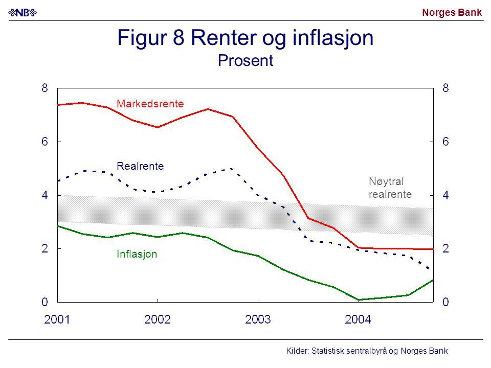 Figur 8 Renter og inflasjon Prosent