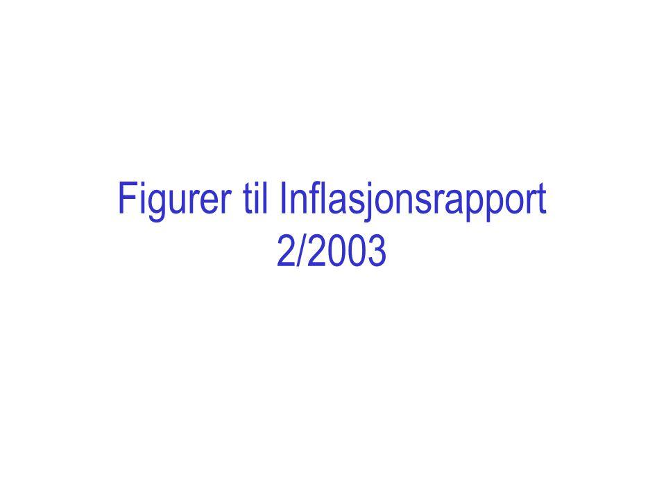 Figurer til Inflasjonsrapport 2/2003