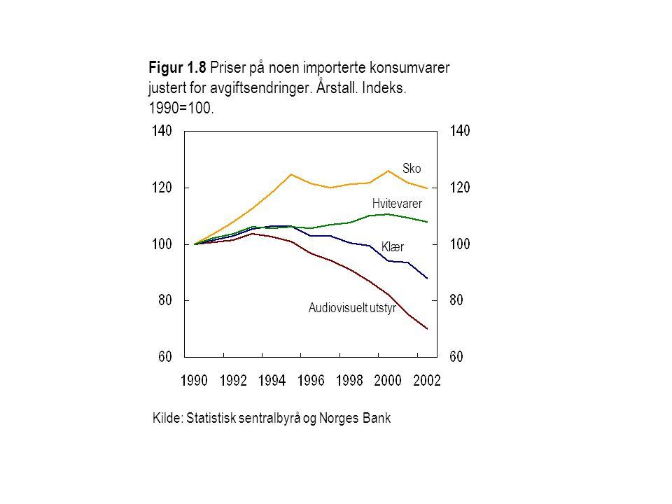 Figur 1.8 Priser på noen importerte konsumvarer justert for avgiftsendringer. Årstall. Indeks. 1990=100.