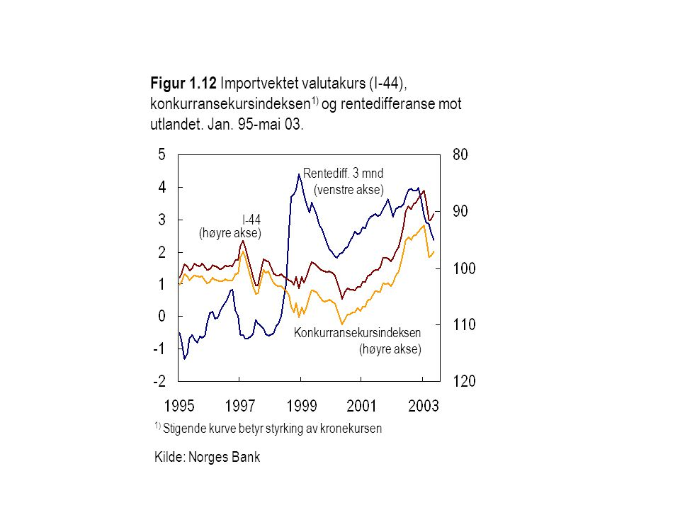 Figur 1.12 Importvektet valutakurs (I-44), konkurransekursindeksen1) og rentedifferanse mot utlandet. Jan. 95-mai 03.