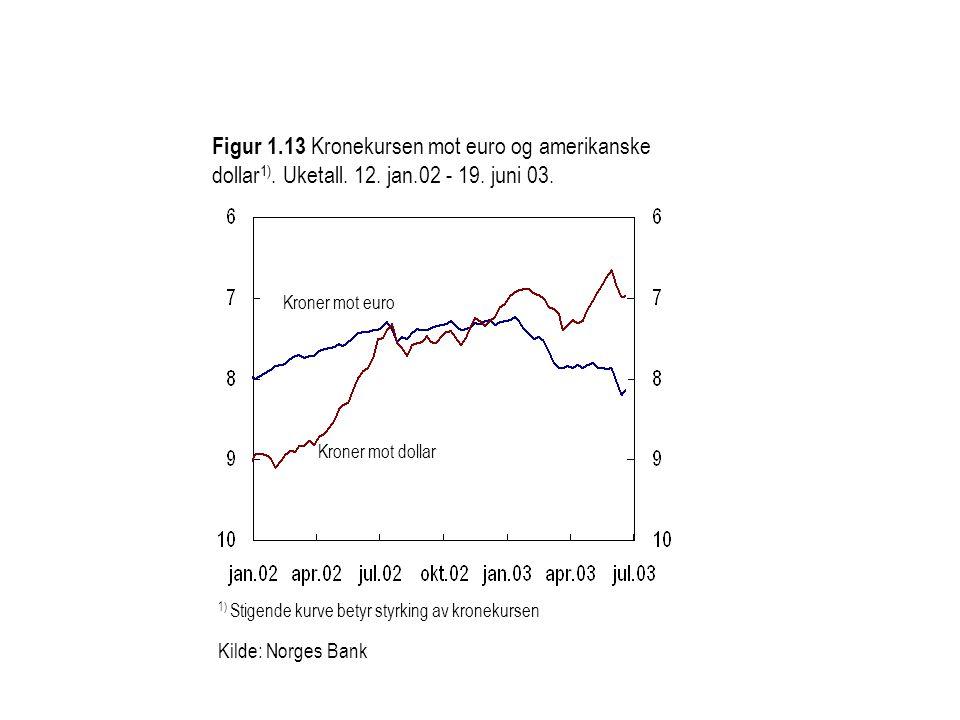 Figur 1. 13 Kronekursen mot euro og amerikanske dollar1). Uketall. 12