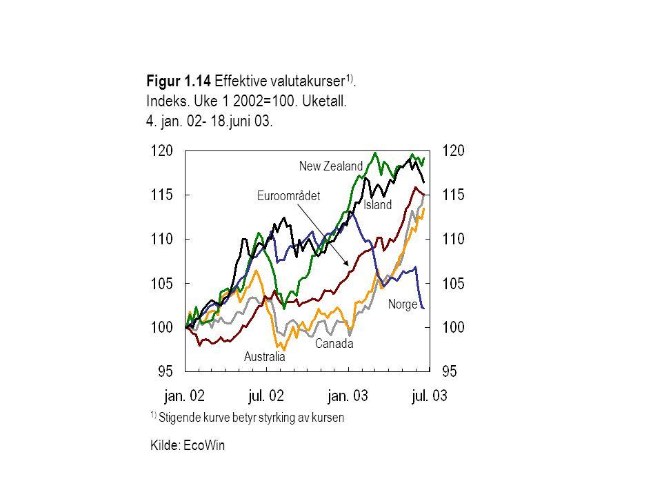 Figur 1. 14 Effektive valutakurser1). Indeks. Uke 1 2002=100. Uketall