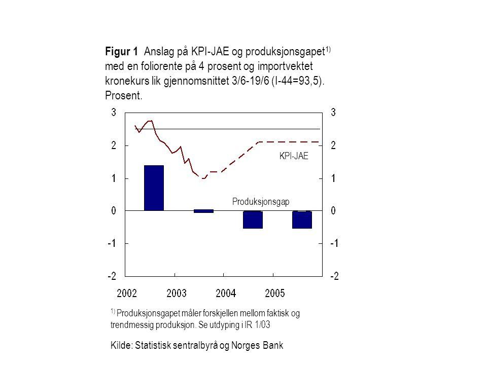 Figur 1 Anslag på KPI-JAE og produksjonsgapet1) med en foliorente på 4 prosent og importvektet kronekurs lik gjennomsnittet 3/6-19/6 (I-44=93,5). Prosent.