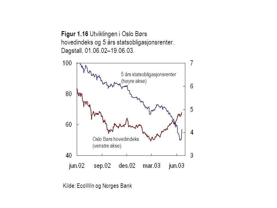 Figur 1.16 Utviklingen i Oslo Børs hovedindeks og 5 års statsobligasjonsrenter. Dagstall, 01.06.02–19.06.03.