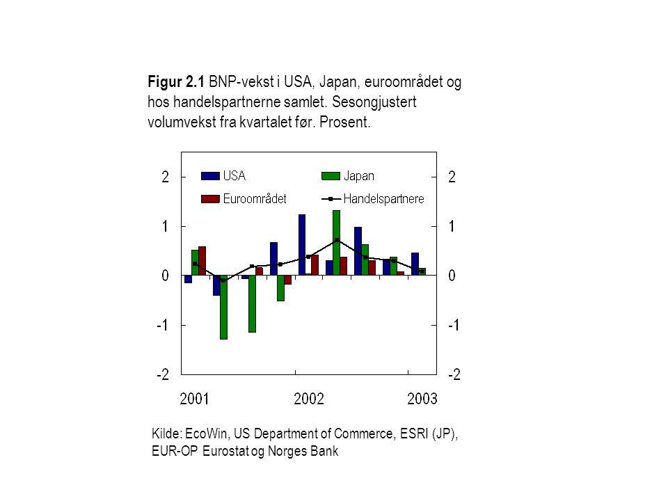 Figur 2.1 BNP-vekst i USA, Japan, euroområdet og hos handelspartnerne samlet. Sesongjustert volumvekst fra kvartalet før. Prosent.