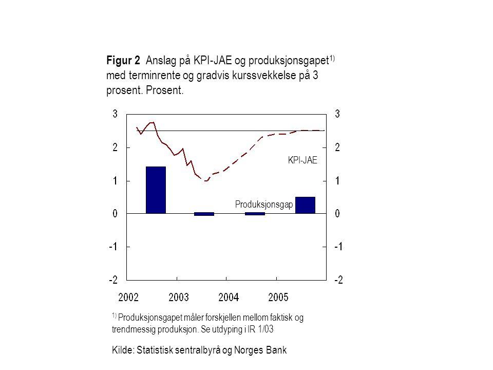 Figur 2 Anslag på KPI-JAE og produksjonsgapet1) med terminrente og gradvis kurssvekkelse på 3 prosent. Prosent.