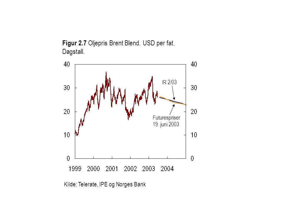Figur 2.7 Oljepris Brent Blend. USD per fat. Dagstall.