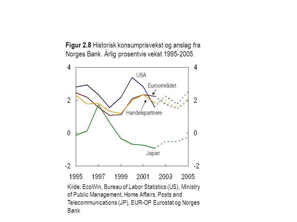 Figur 2. 8 Historisk konsumprisvekst og anslag fra Norges Bank