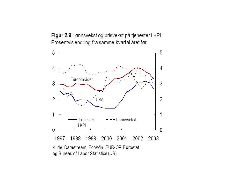 Figur 2. 9 Lønnsvekst og prisvekst på tjenester i KPI