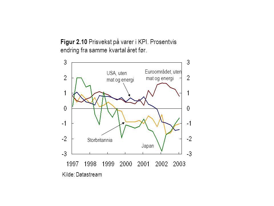 Figur 2. 10 Prisvekst på varer i KPI