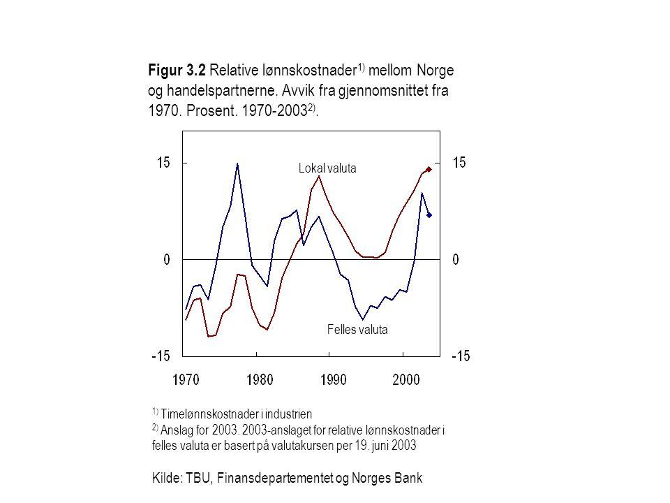 Figur 3. 2 Relative lønnskostnader1) mellom Norge og handelspartnerne