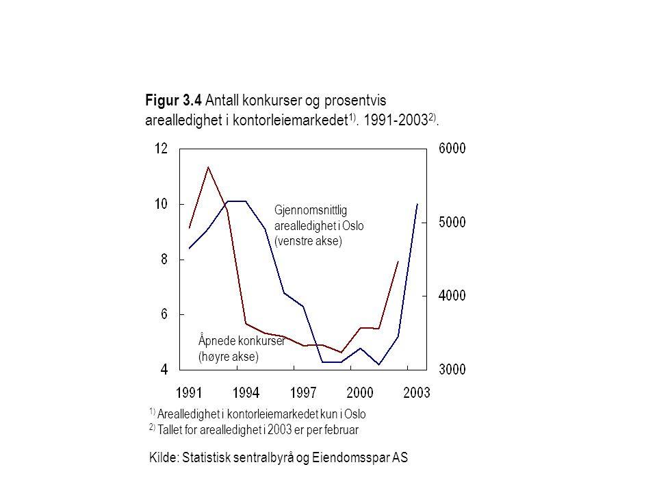 Figur 3.4 Antall konkurser og prosentvis arealledighet i kontorleiemarkedet1). 1991-20032).