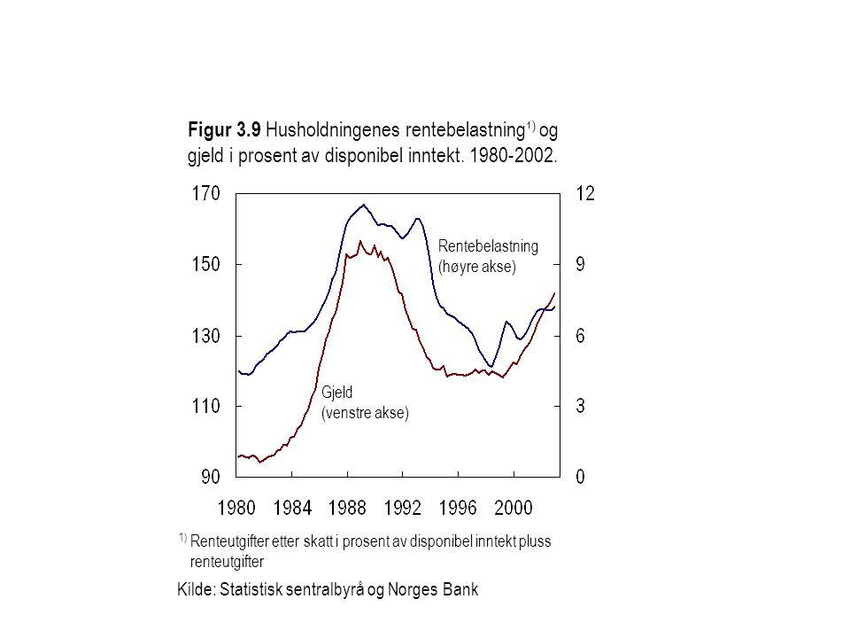 Figur 3.9 Husholdningenes rentebelastning¹) og gjeld i prosent av disponibel inntekt. 1980-2002.