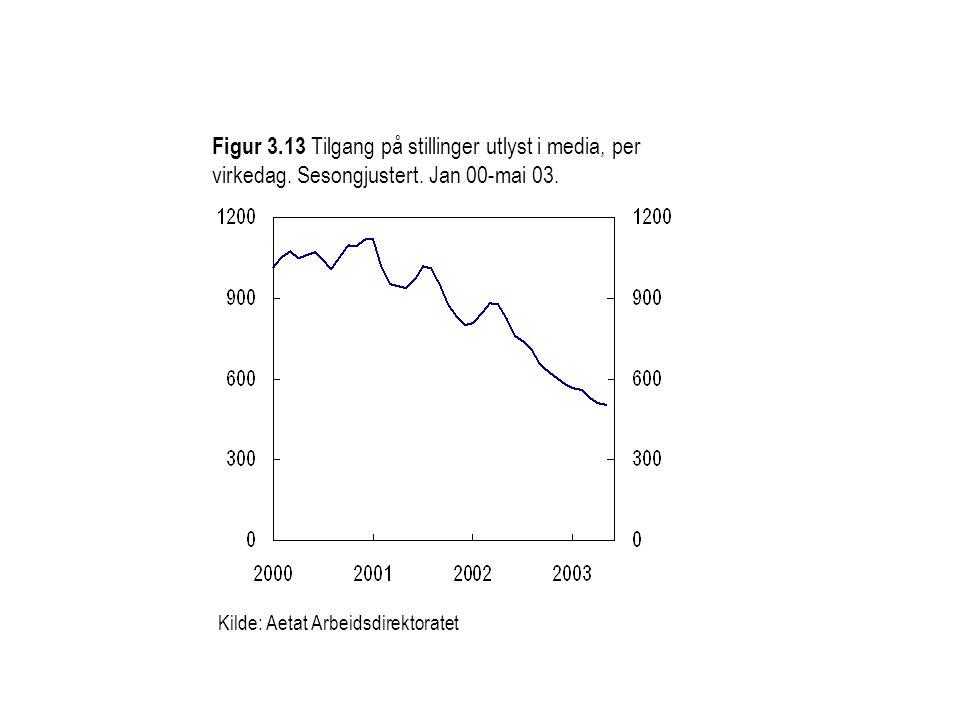 Figur 3. 13 Tilgang på stillinger utlyst i media, per virkedag