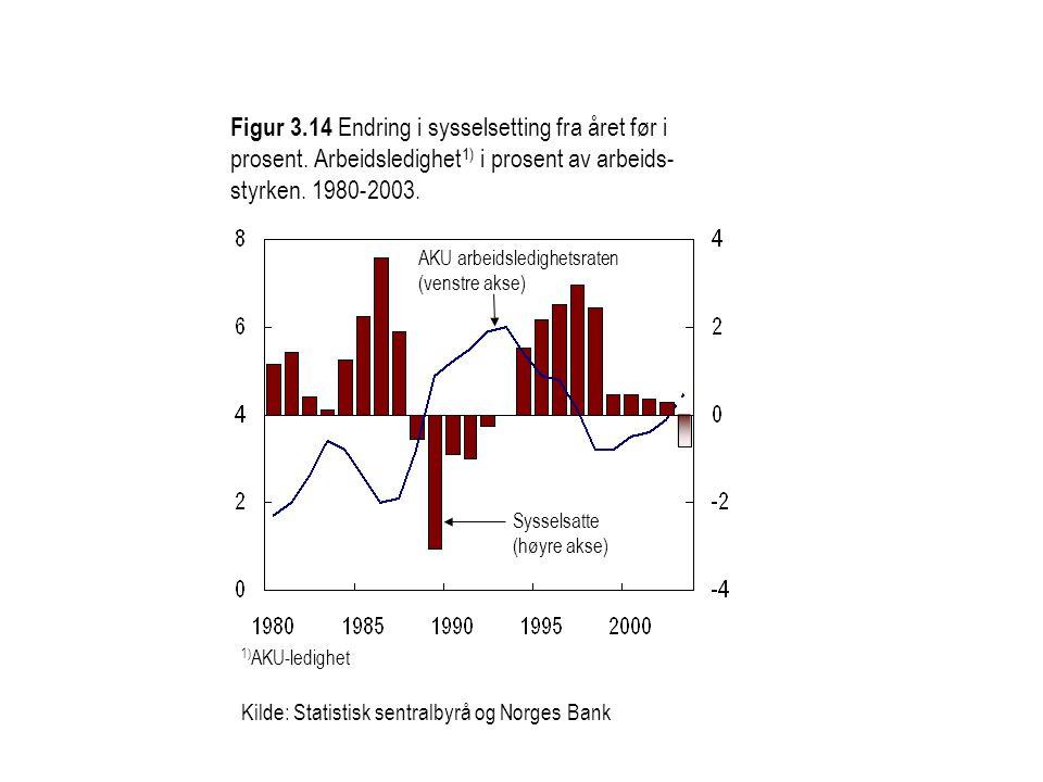 Figur 3. 14 Endring i sysselsetting fra året før i prosent