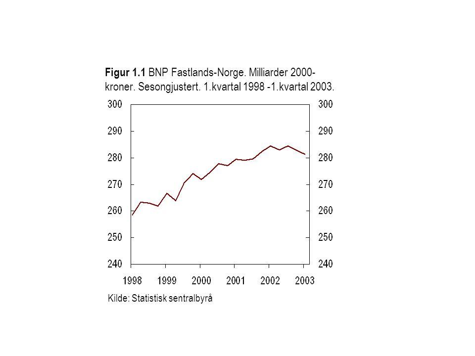 Figur 1. 1 BNP Fastlands-Norge. Milliarder 2000-kroner. Sesongjustert