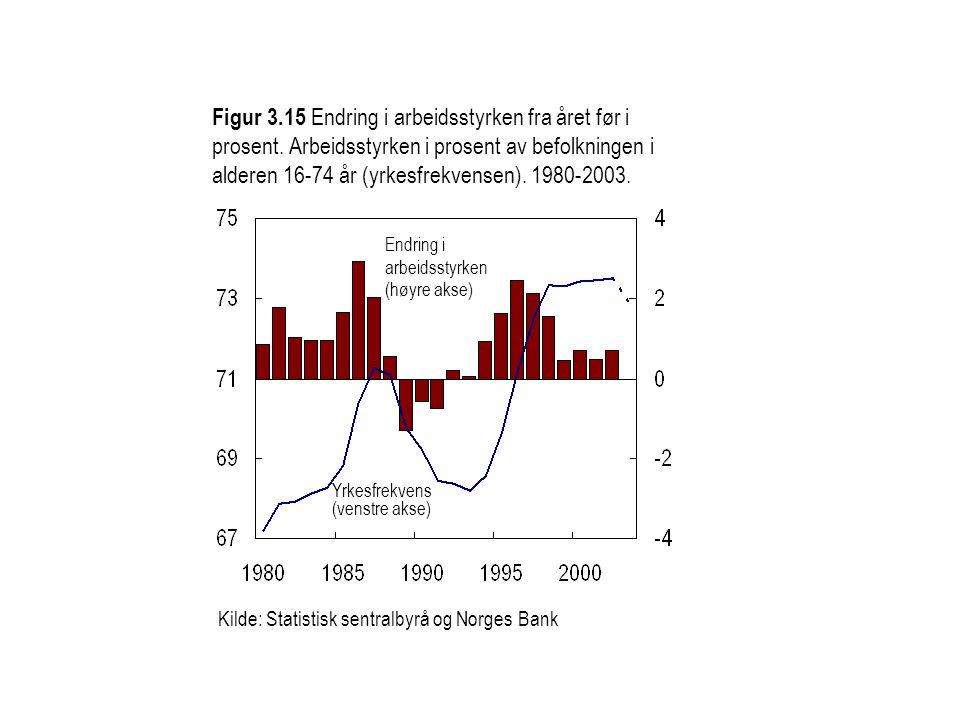 Figur 3. 15 Endring i arbeidsstyrken fra året før i prosent
