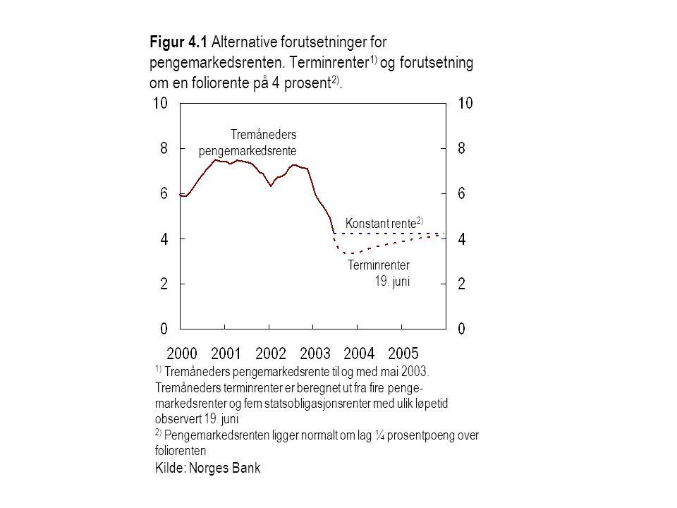 Figur 4. 1 Alternative forutsetninger for pengemarkedsrenten
