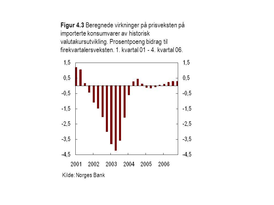 Figur 4.3 Beregnede virkninger på prisveksten på importerte konsumvarer av historisk valutakursutvikling. Prosentpoeng bidrag til firekvartalersveksten. 1. kvartal 01 - 4. kvartal 06.