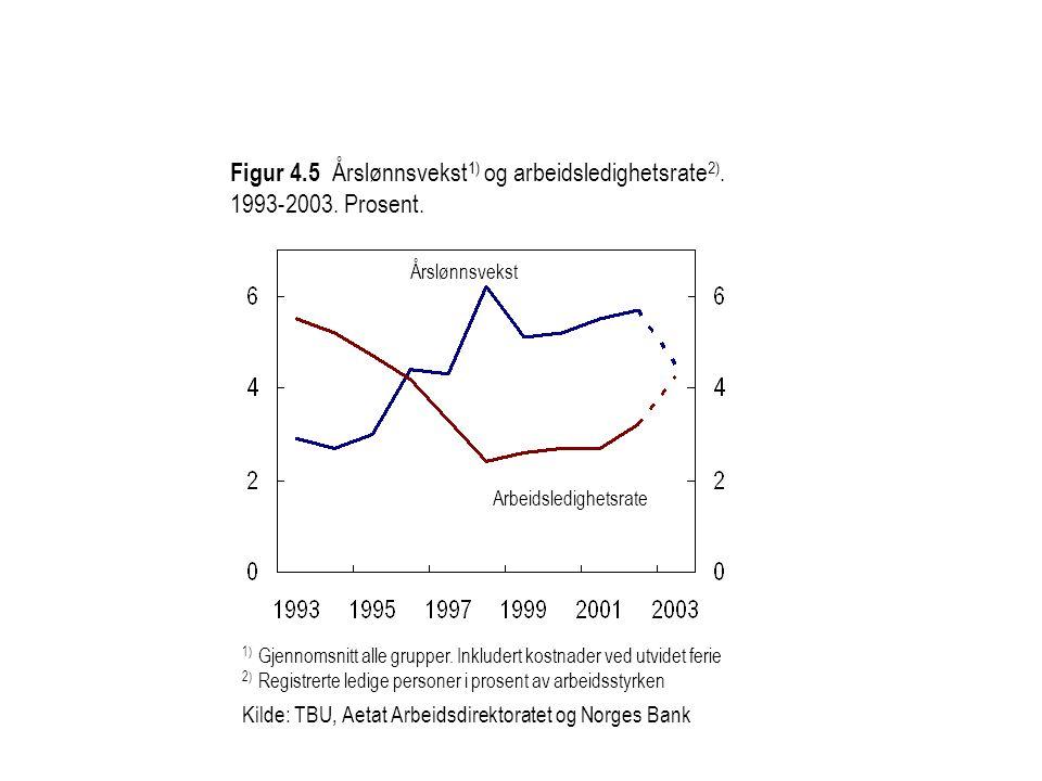 Figur 4. 5 Årslønnsvekst1) og arbeidsledighetsrate2). 1993-2003