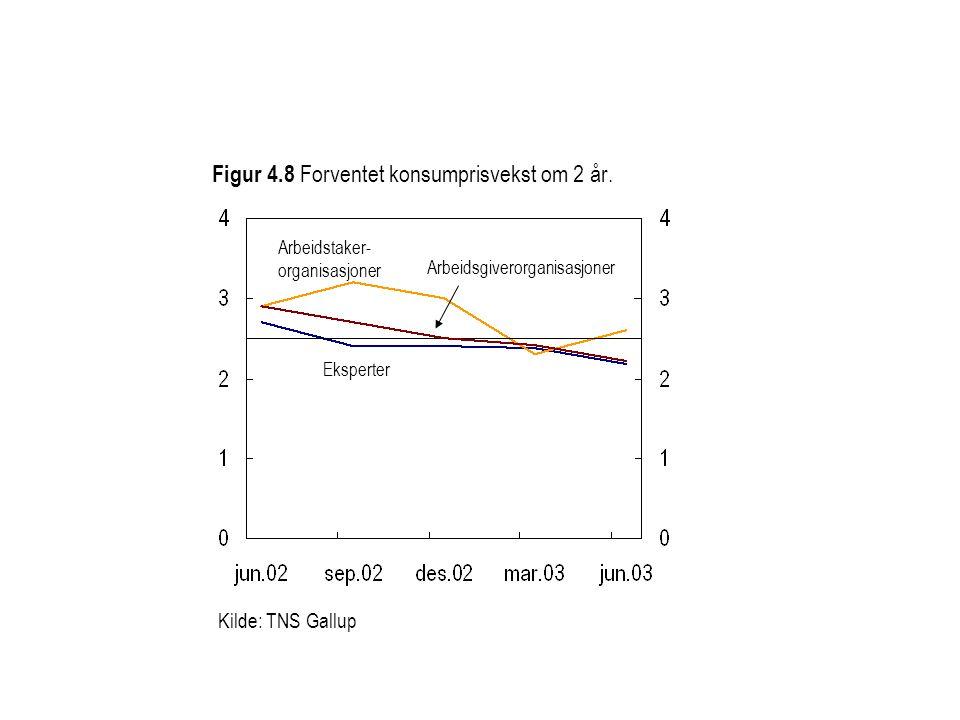 Figur 4.8 Forventet konsumprisvekst om 2 år.