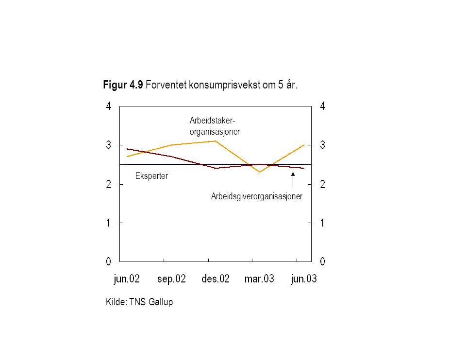Figur 4.9 Forventet konsumprisvekst om 5 år.