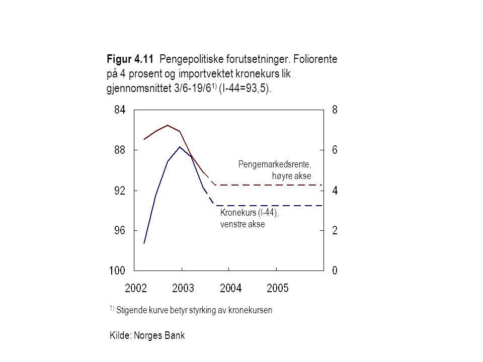 Figur 4. 11 Pengepolitiske forutsetninger