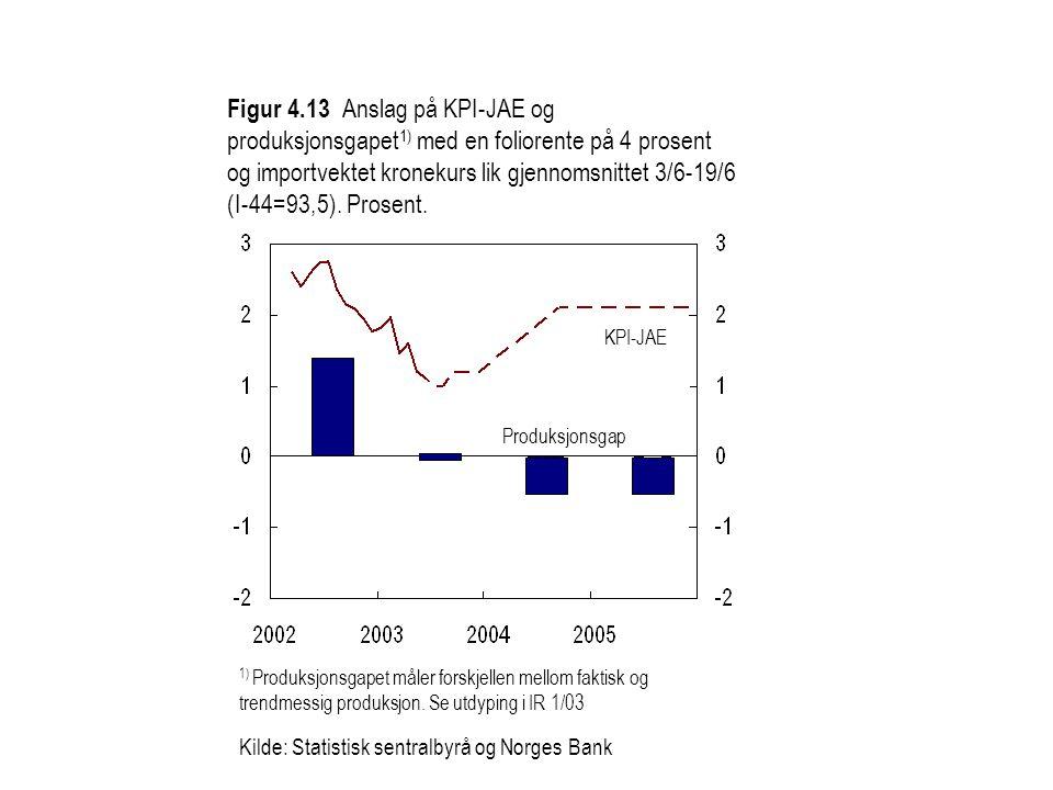 Figur 4.13 Anslag på KPI-JAE og produksjonsgapet1) med en foliorente på 4 prosent og importvektet kronekurs lik gjennomsnittet 3/6-19/6 (I-44=93,5). Prosent.