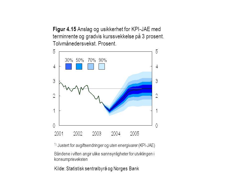 Figur 4.15 Anslag og usikkerhet for KPI-JAE med terminrente og gradvis kurssvekkelse på 3 prosent. Tolvmånedersvekst. Prosent.