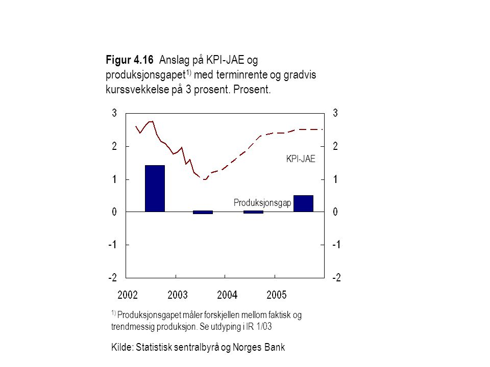 Figur 4.16 Anslag på KPI-JAE og produksjonsgapet1) med terminrente og gradvis kurssvekkelse på 3 prosent. Prosent.