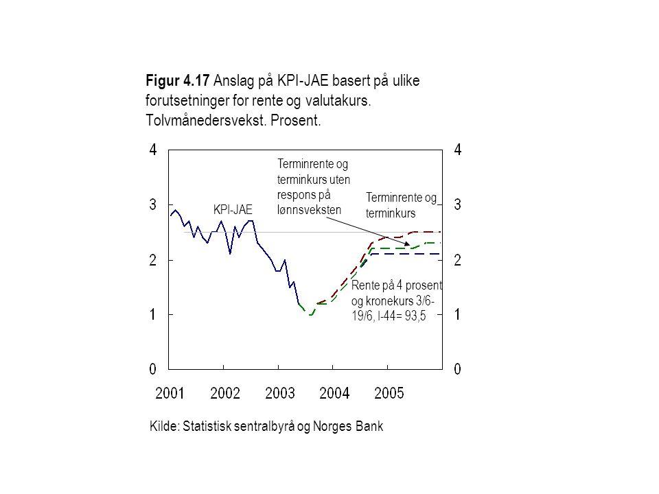 Figur 4.17 Anslag på KPI-JAE basert på ulike forutsetninger for rente og valutakurs. Tolvmånedersvekst. Prosent.