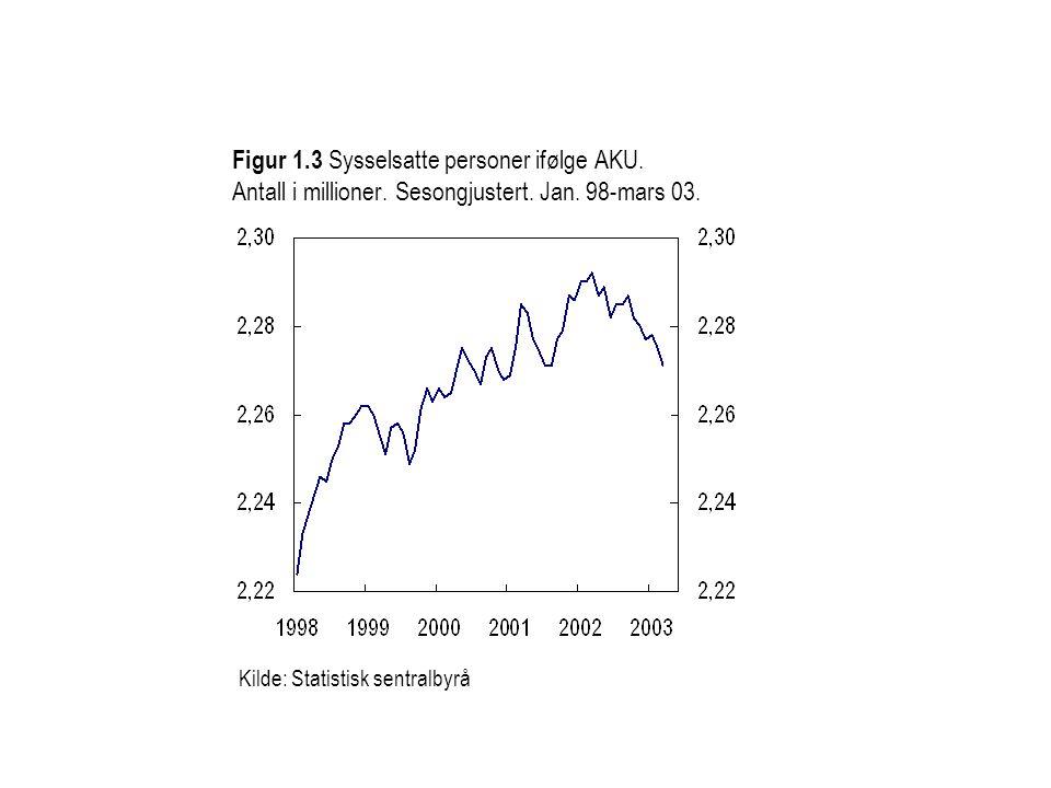 Figur 1. 3 Sysselsatte personer ifølge AKU. Antall i millioner