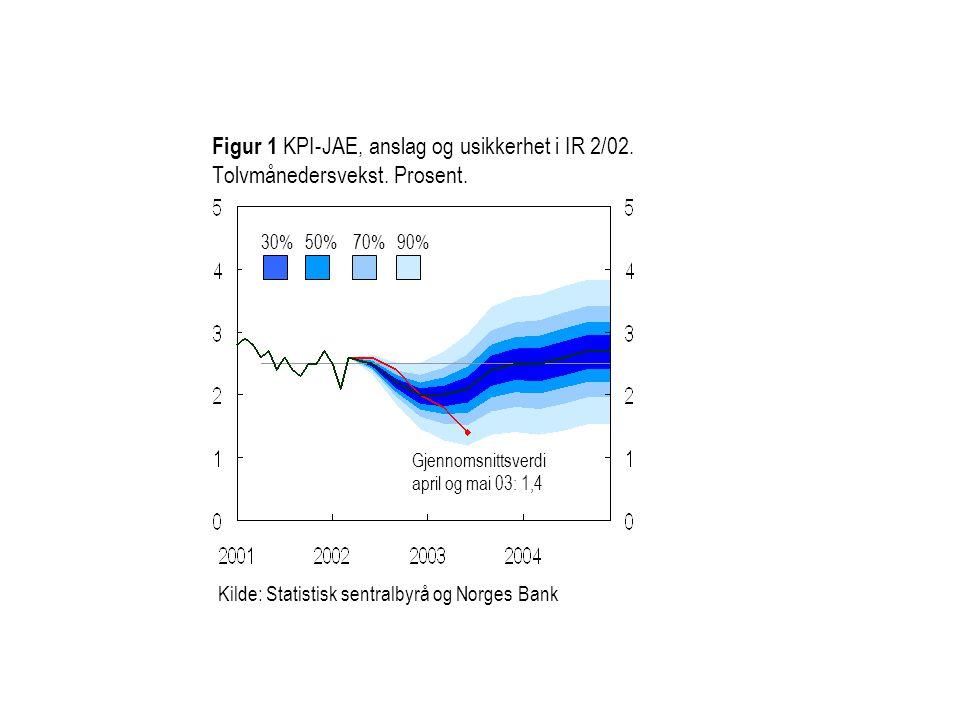 Figur 1 KPI-JAE, anslag og usikkerhet i IR 2/02. Tolvmånedersvekst