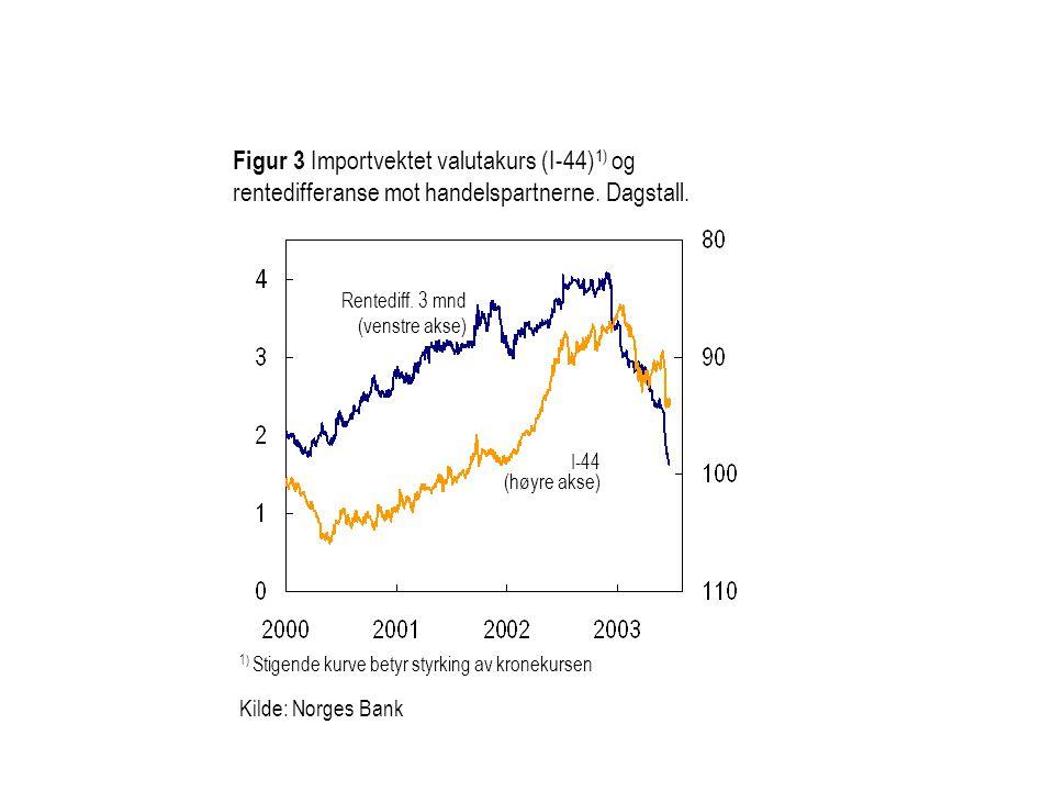 Figur 3 Importvektet valutakurs (I-44)1) og rentedifferanse mot handelspartnerne. Dagstall.