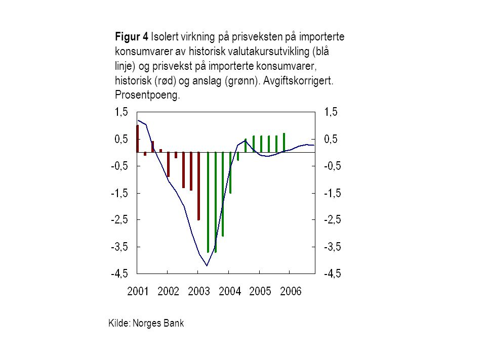 Figur 4 Isolert virkning på prisveksten på importerte konsumvarer av historisk valutakursutvikling (blå linje) og prisvekst på importerte konsumvarer, historisk (rød) og anslag (grønn). Avgiftskorrigert. Prosentpoeng.