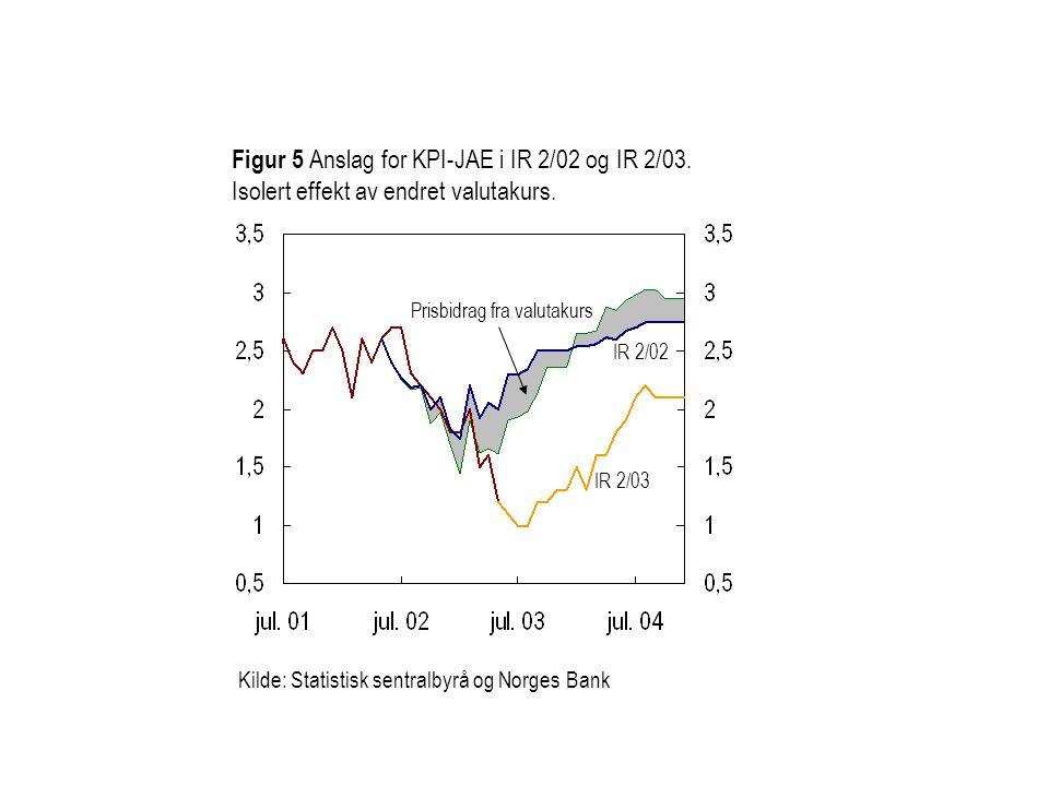 Figur 5 Anslag for KPI-JAE i IR 2/02 og IR 2/03