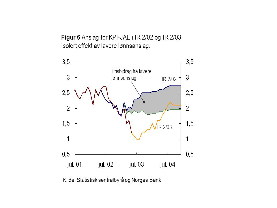 Figur 6 Anslag for KPI-JAE i IR 2/02 og IR 2/03