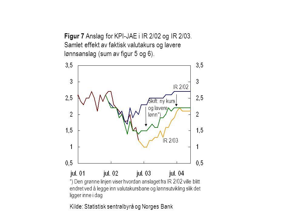 Figur 7 Anslag for KPI-JAE i IR 2/02 og IR 2/03