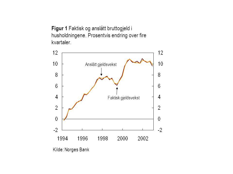Figur 1 Faktisk og anslått bruttogjeld i husholdningene