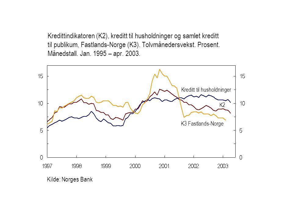 Kredittindikatoren (K2), kreditt til husholdninger og samlet kreditt til publikum, Fastlands-Norge (K3). Tolvmånedersvekst. Prosent. Månedstall. Jan. 1995 – apr. 2003.