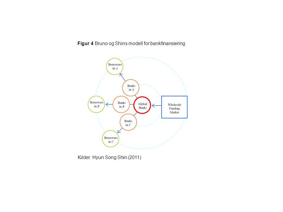 Figur 4 Bruno og Shins modell for bankfinansiering
