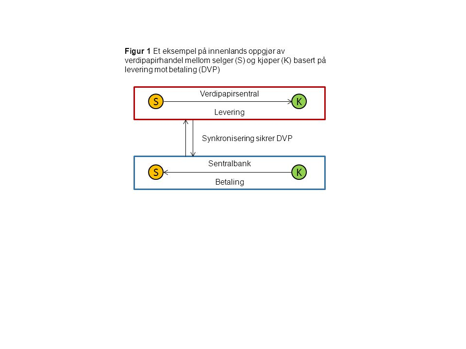 Synkronisering sikrer DVP
