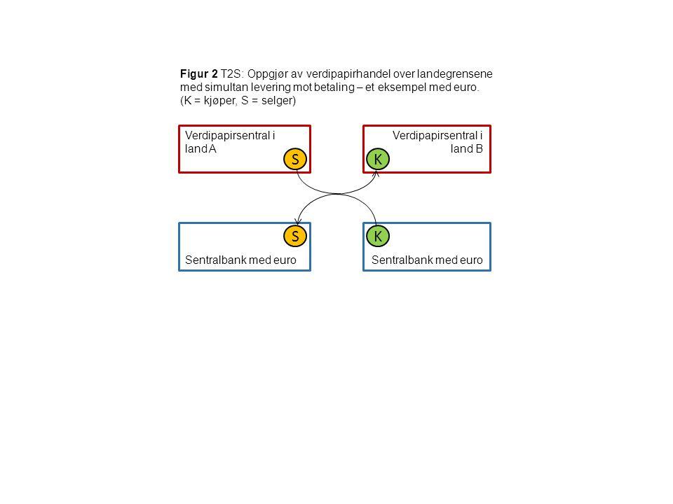 Figur 2 T2S: Oppgjør av verdipapirhandel over landegrensene med simultan levering mot betaling – et eksempel med euro. (K = kjøper, S = selger)