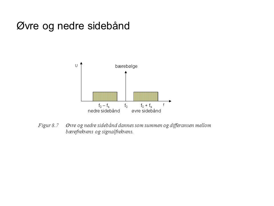 Øvre og nedre sidebånd U. bærebølge. f0 – fs. nedre sidebånd. f0. f0 + fs. øvre sidebånd. f.